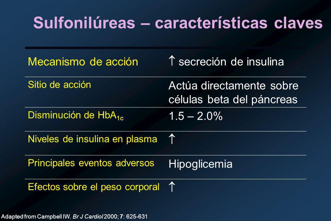 Sulfonilúreas – características claves