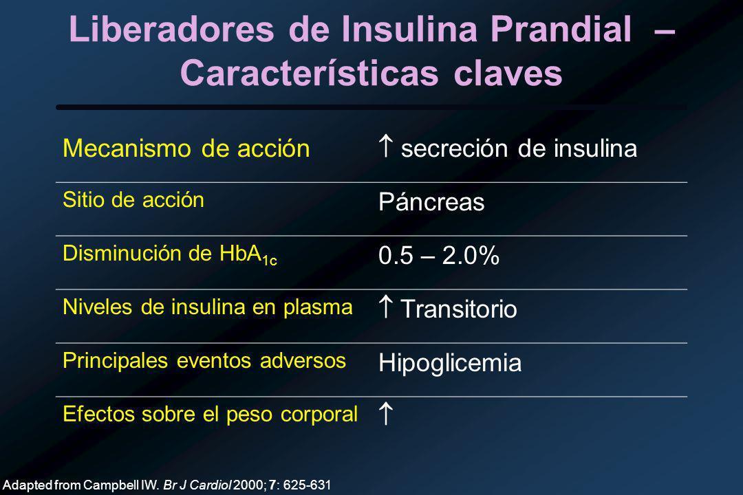 Liberadores de Insulina Prandial – Características claves