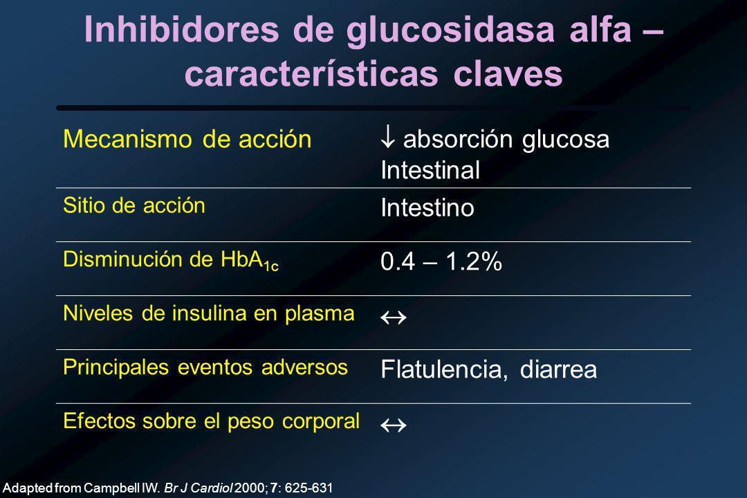Inhibidores de glucosidasa alfa – características claves