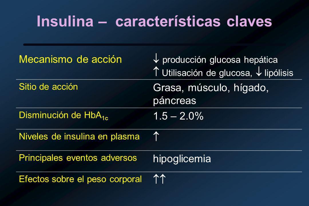 Insulina – características claves