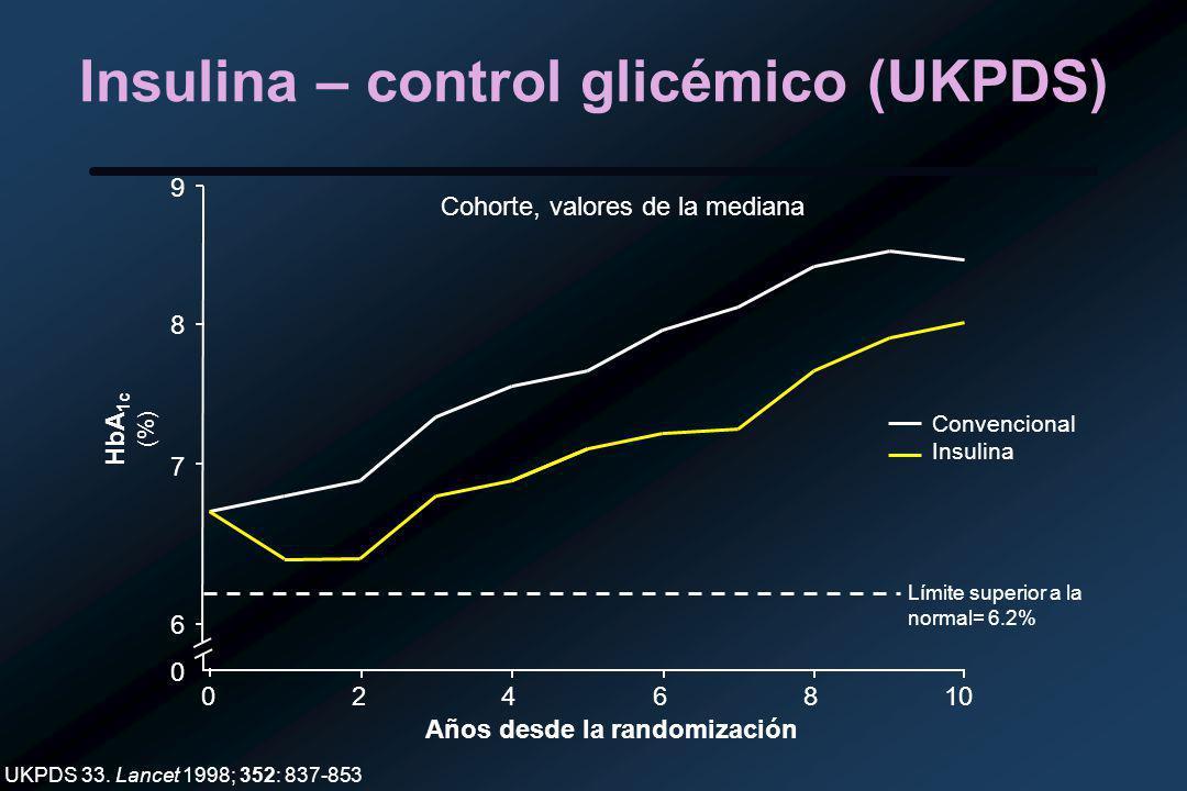 Insulina – control glicémico (UKPDS)