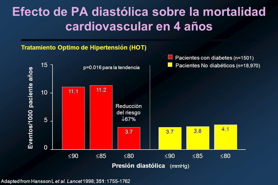 Efecto de PA diastólica sobre la mortalidad cardiovascular en 4 años