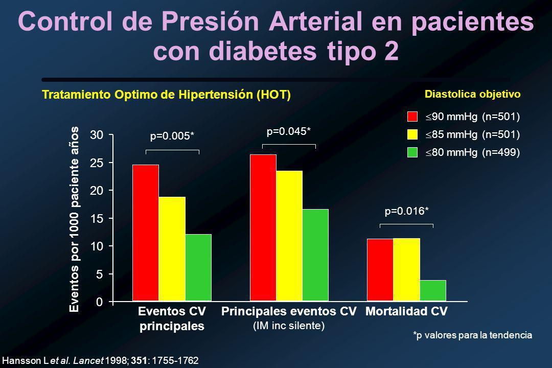 Control de Presión Arterial en pacientes con diabetes tipo 2
