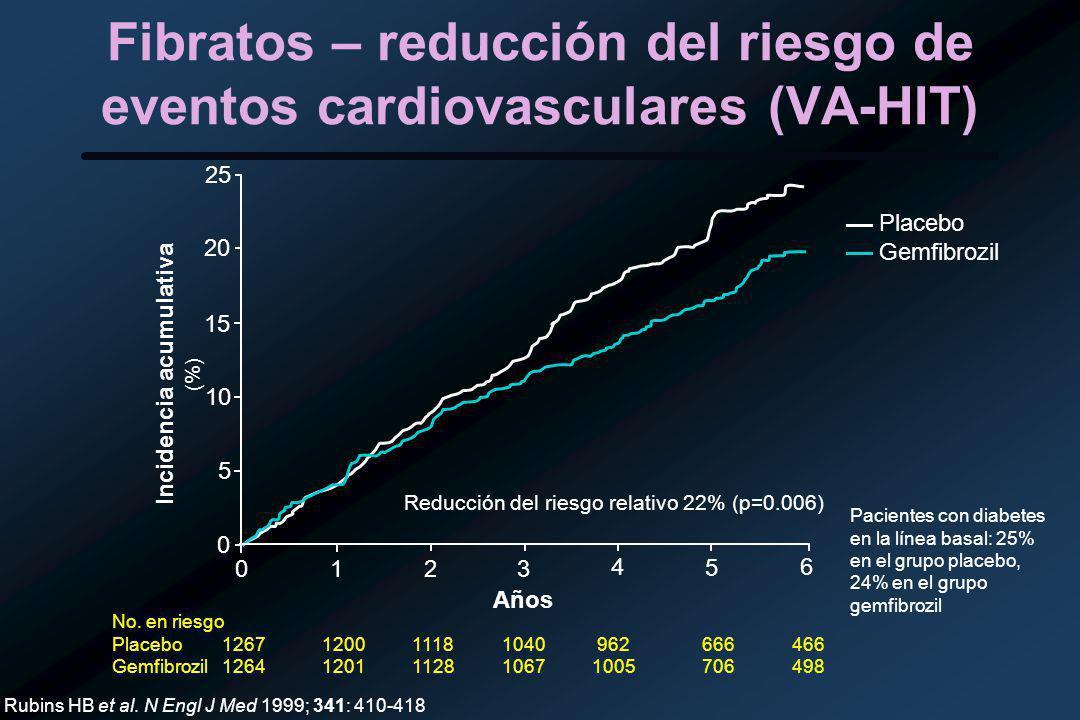 Fibratos – reducción del riesgo de eventos cardiovasculares (VA-HIT)