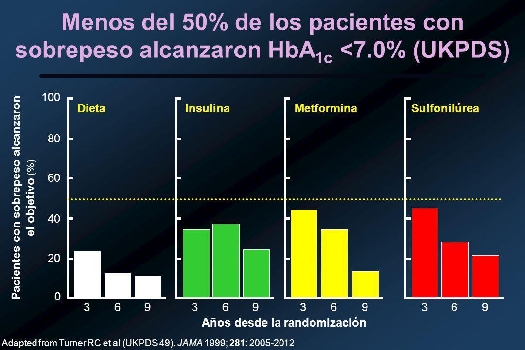 Pacientes con sobrepeso alcanzaron el objetivo (%)