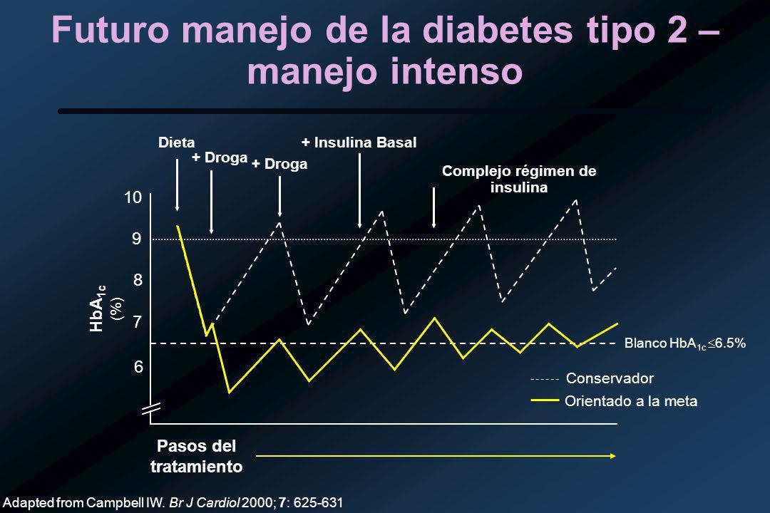 Futuro manejo de la diabetes tipo 2 – manejo intenso