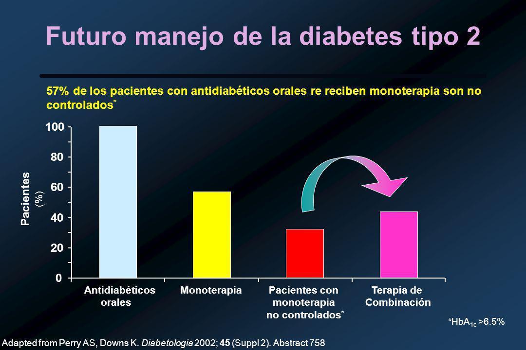 Futuro manejo de la diabetes tipo 2