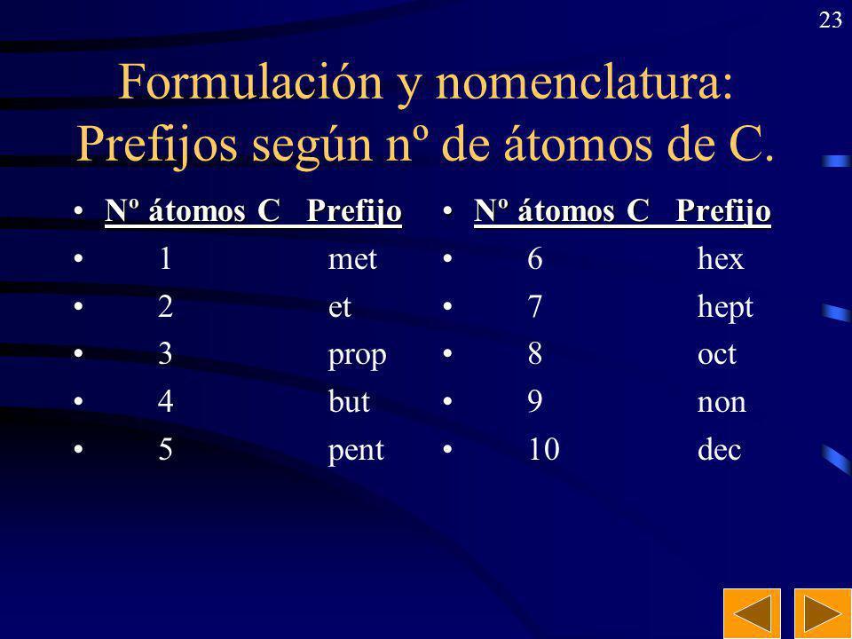 Formulación y nomenclatura: Prefijos según nº de átomos de C.