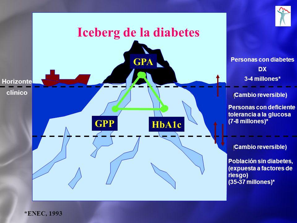 Personas con diabetes DX