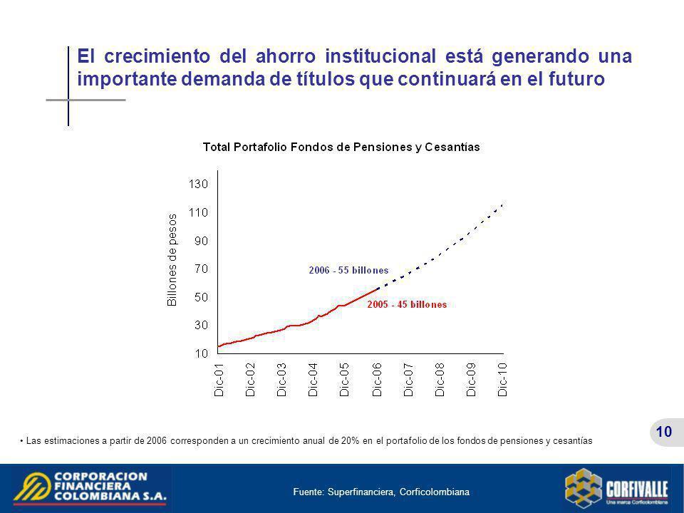 El crecimiento del ahorro institucional está generando una importante demanda de títulos que continuará en el futuro