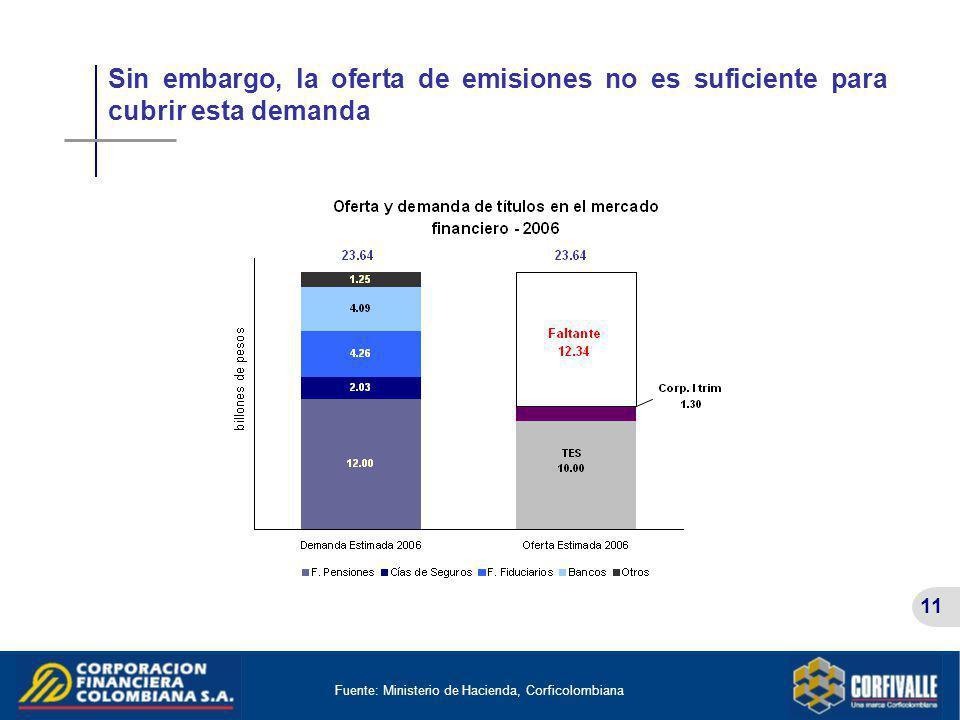 Sin embargo, la oferta de emisiones no es suficiente para cubrir esta demanda