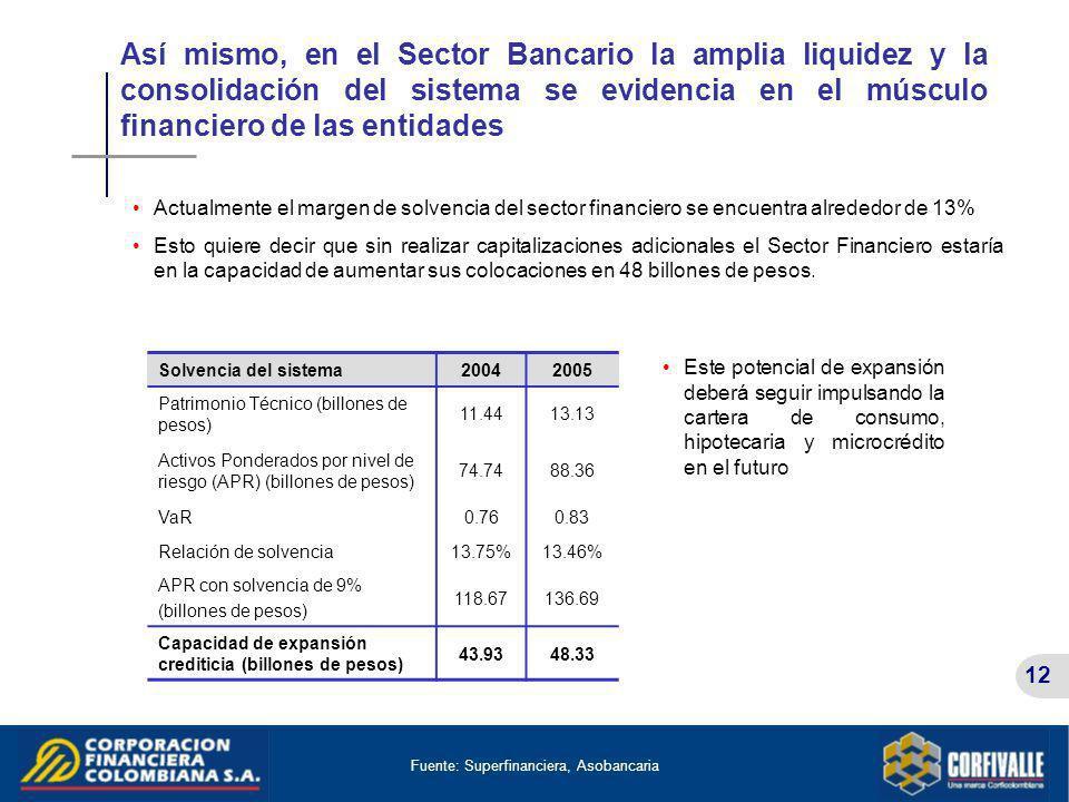 Así mismo, en el Sector Bancario la amplia liquidez y la consolidación del sistema se evidencia en el músculo financiero de las entidades