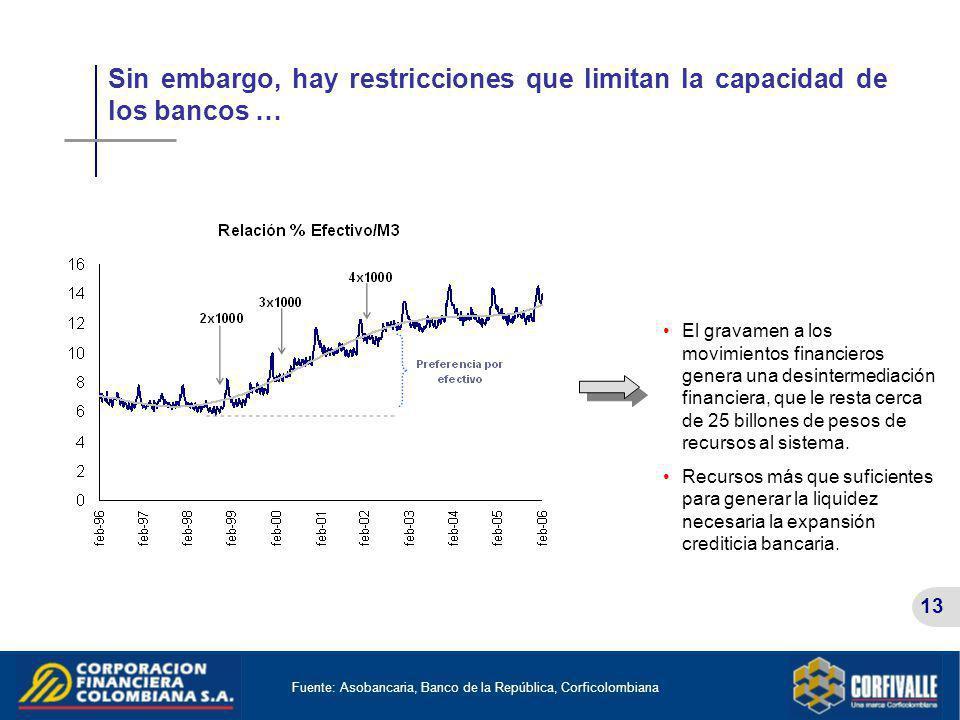 Fuente: Asobancaria, Banco de la República, Corficolombiana