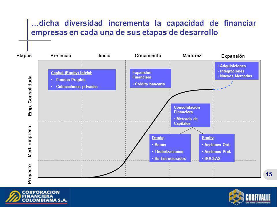 …dicha diversidad incrementa la capacidad de financiar empresas en cada una de sus etapas de desarrollo