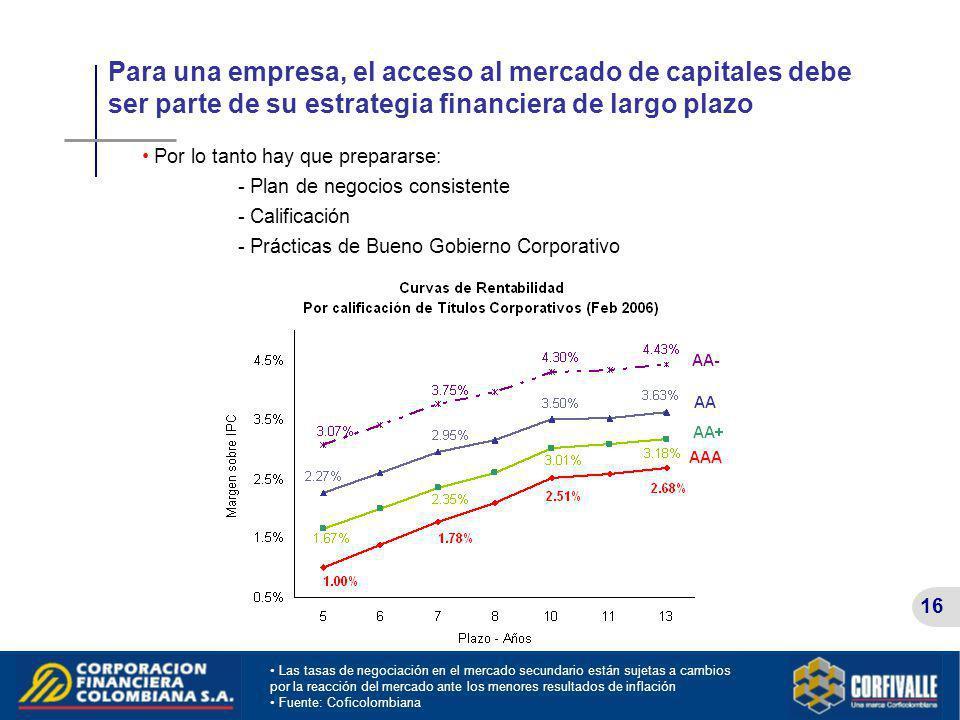 Para una empresa, el acceso al mercado de capitales debe ser parte de su estrategia financiera de largo plazo