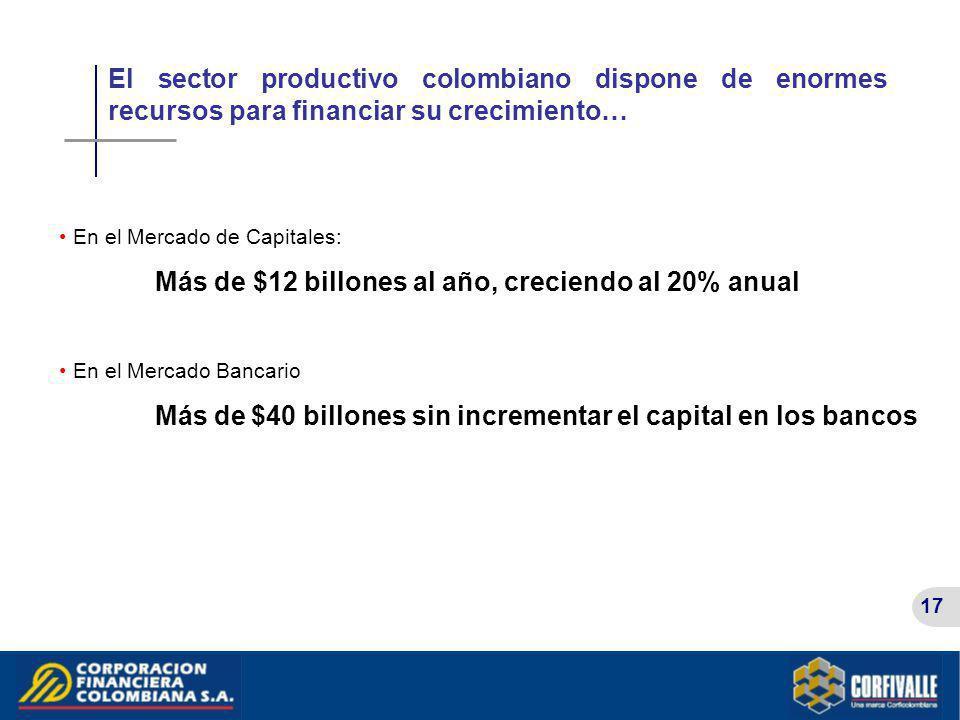 El sector productivo colombiano dispone de enormes recursos para financiar su crecimiento…
