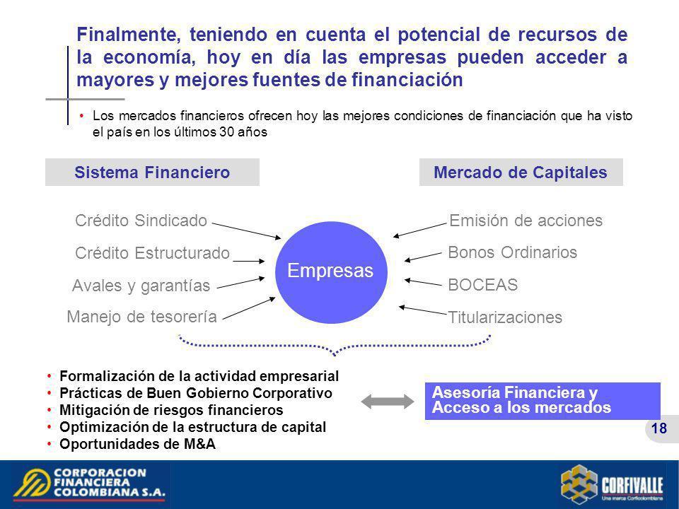 Finalmente, teniendo en cuenta el potencial de recursos de la economía, hoy en día las empresas pueden acceder a mayores y mejores fuentes de financiación