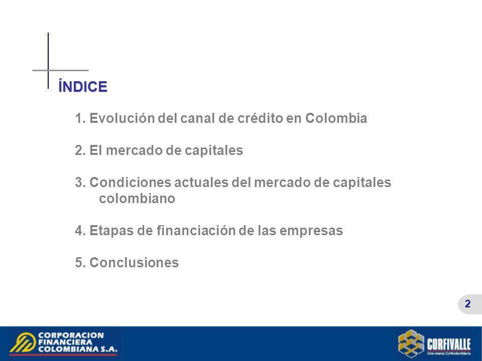 ÍNDICE 1. Evolución del canal de crédito en Colombia