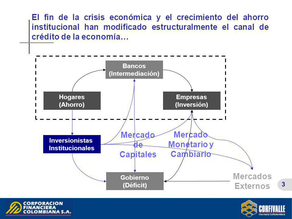 Mercado de Capitales Mercado Monetario y Cambiario Mercados Externos