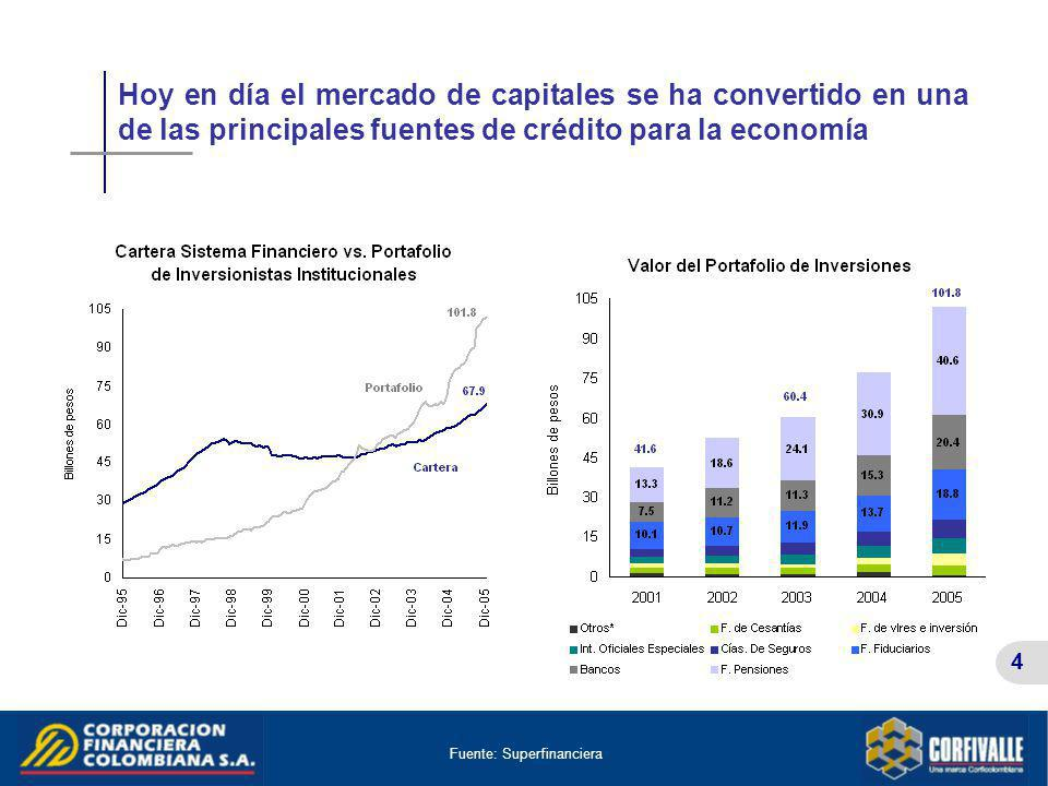 Hoy en día el mercado de capitales se ha convertido en una de las principales fuentes de crédito para la economía