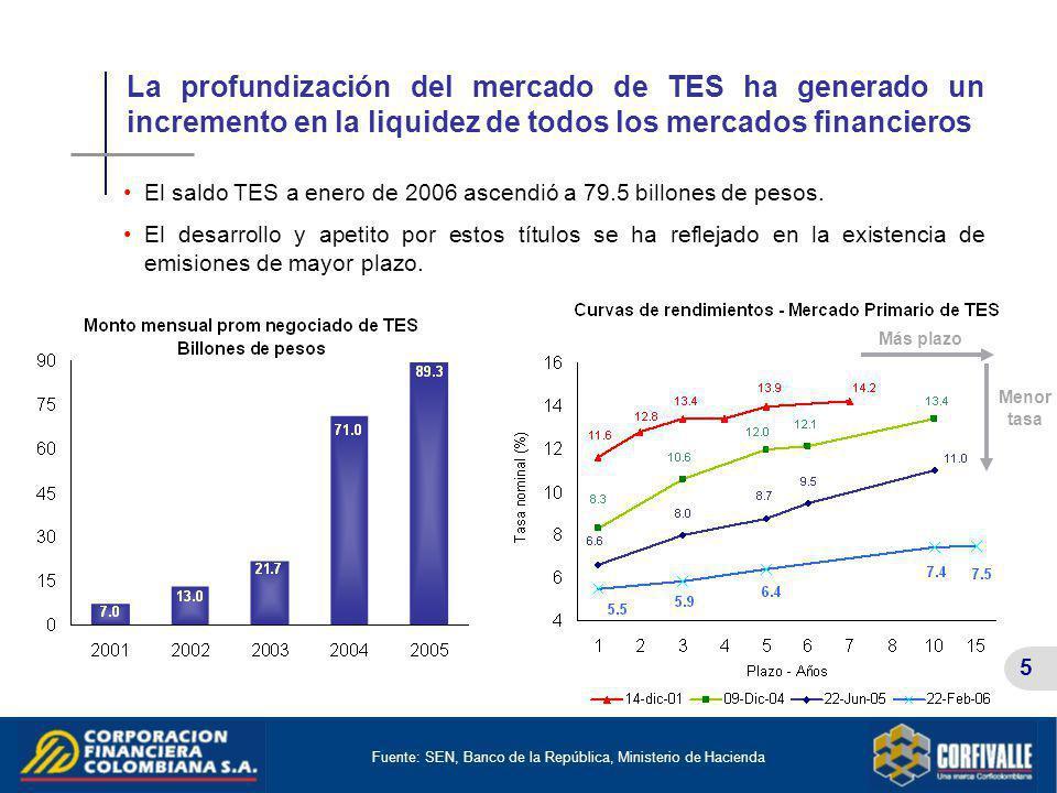 La profundización del mercado de TES ha generado un incremento en la liquidez de todos los mercados financieros