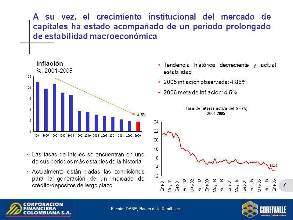 Fuente: DANE, Banco de la República
