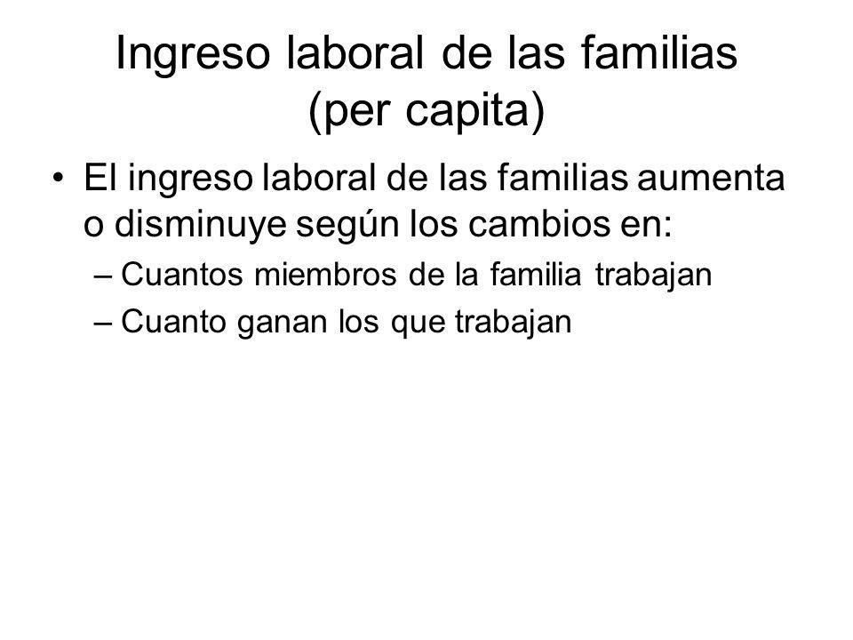 Ingreso laboral de las familias (per capita)