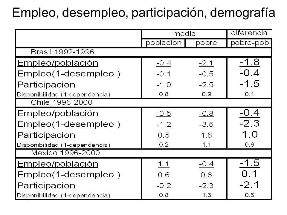 Empleo, desempleo, participación, demografía