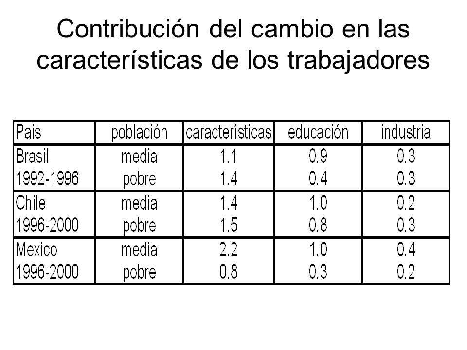 Contribución del cambio en las características de los trabajadores