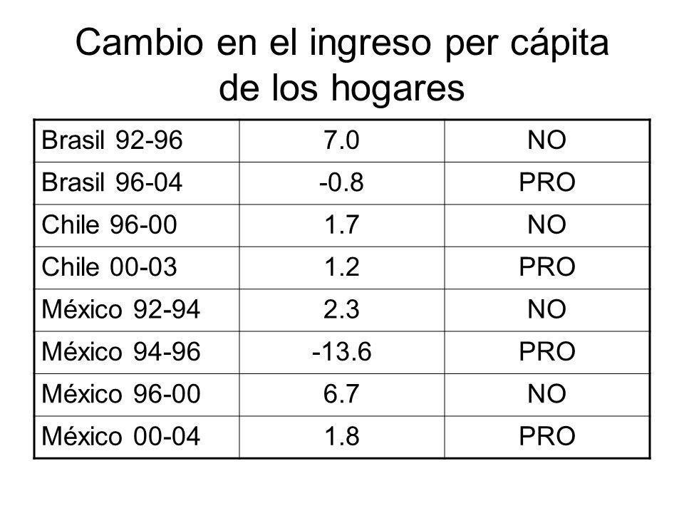 Cambio en el ingreso per cápita de los hogares