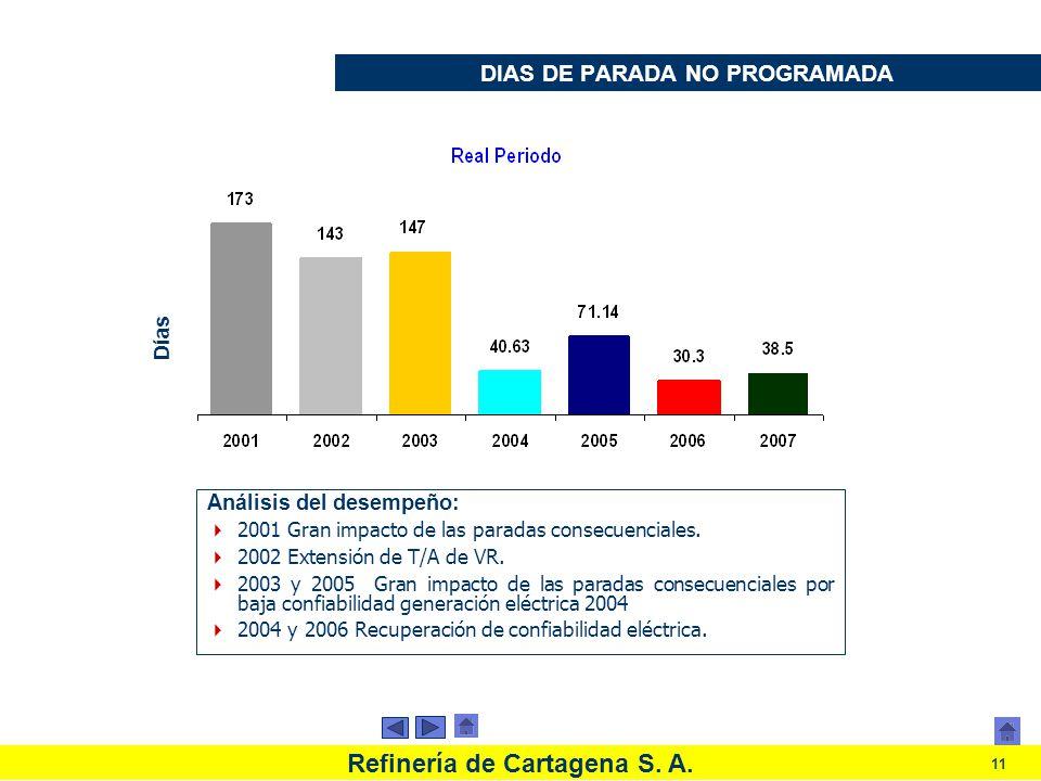 DIAS DE PARADA NO PROGRAMADA