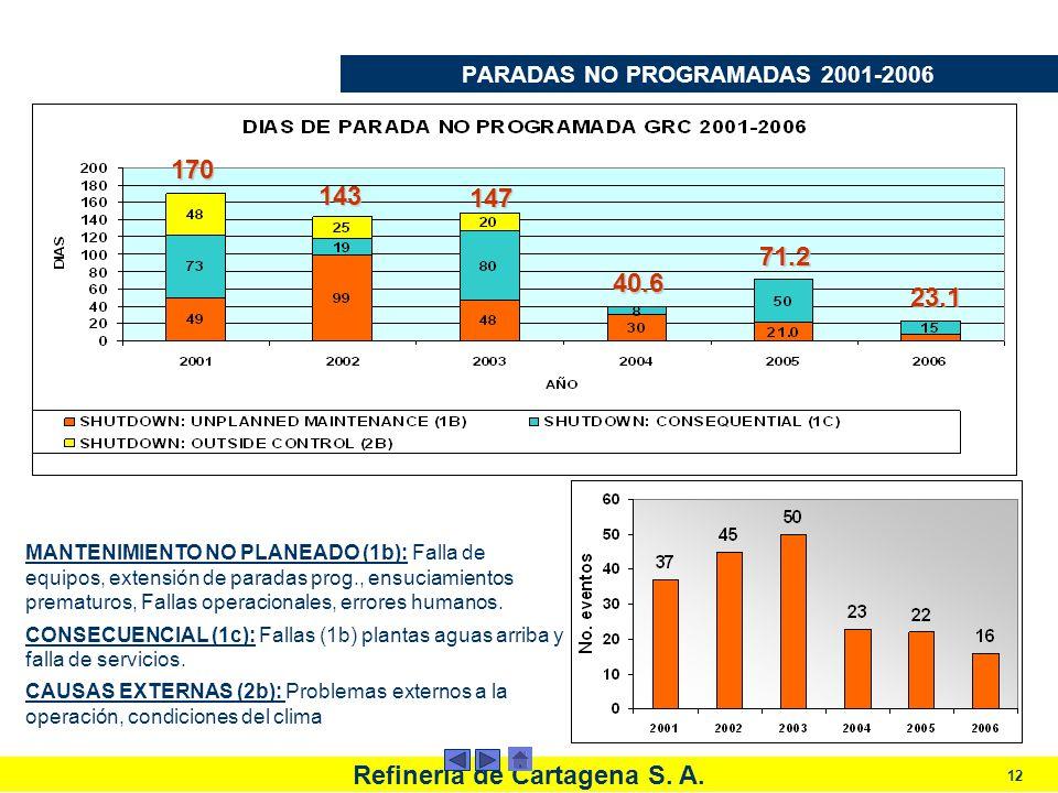 PARADAS NO PROGRAMADAS 2001-2006