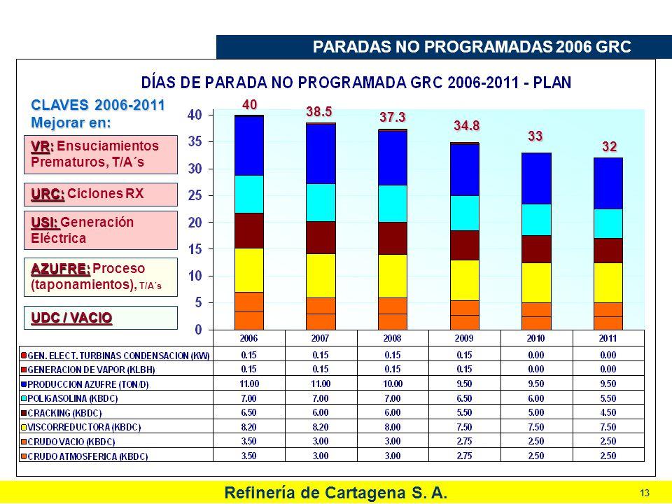 PARADAS NO PROGRAMADAS 2006 GRC