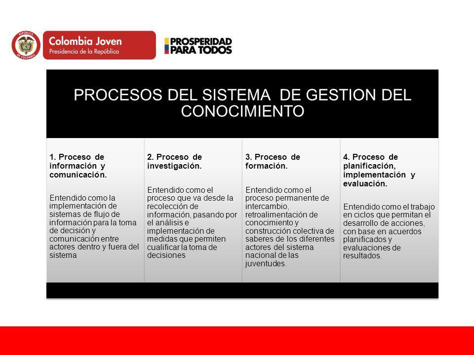 PROCESOS DEL SISTEMA DE GESTION DEL CONOCIMIENTO