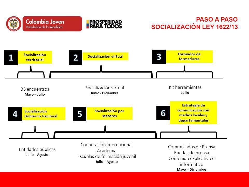 PASO A PASO SOCIALIZACIÓN LEY 1622/13