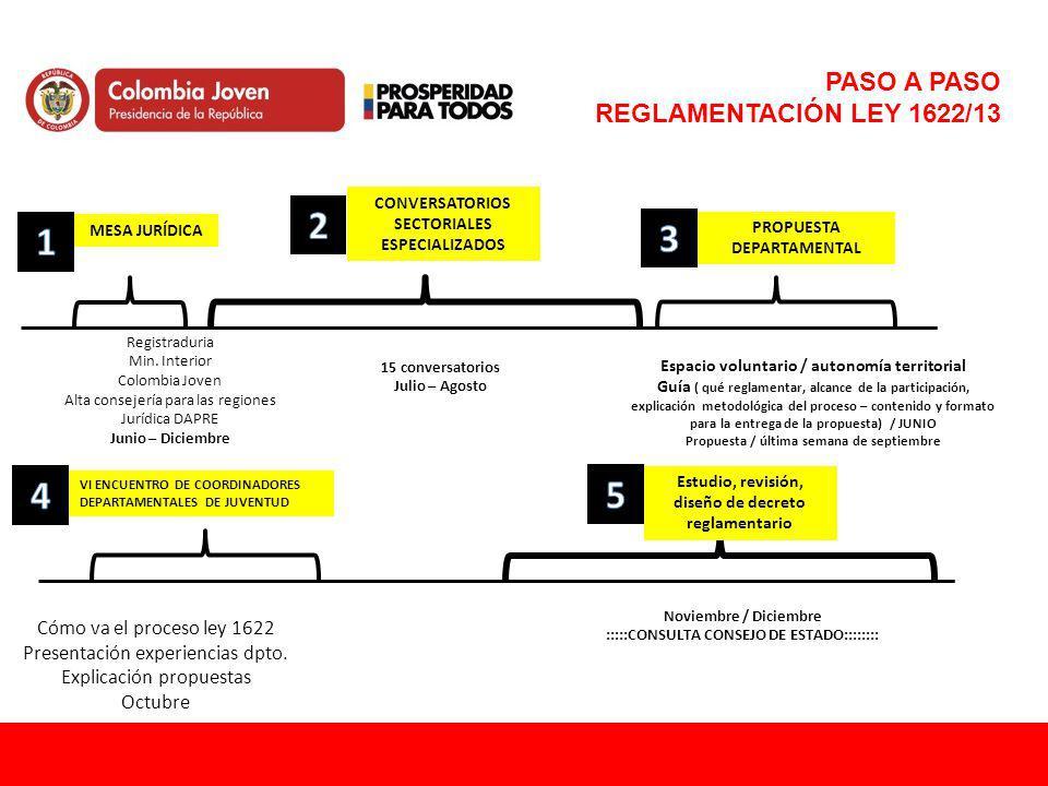 PASO A PASO REGLAMENTACIÓN LEY 1622/13
