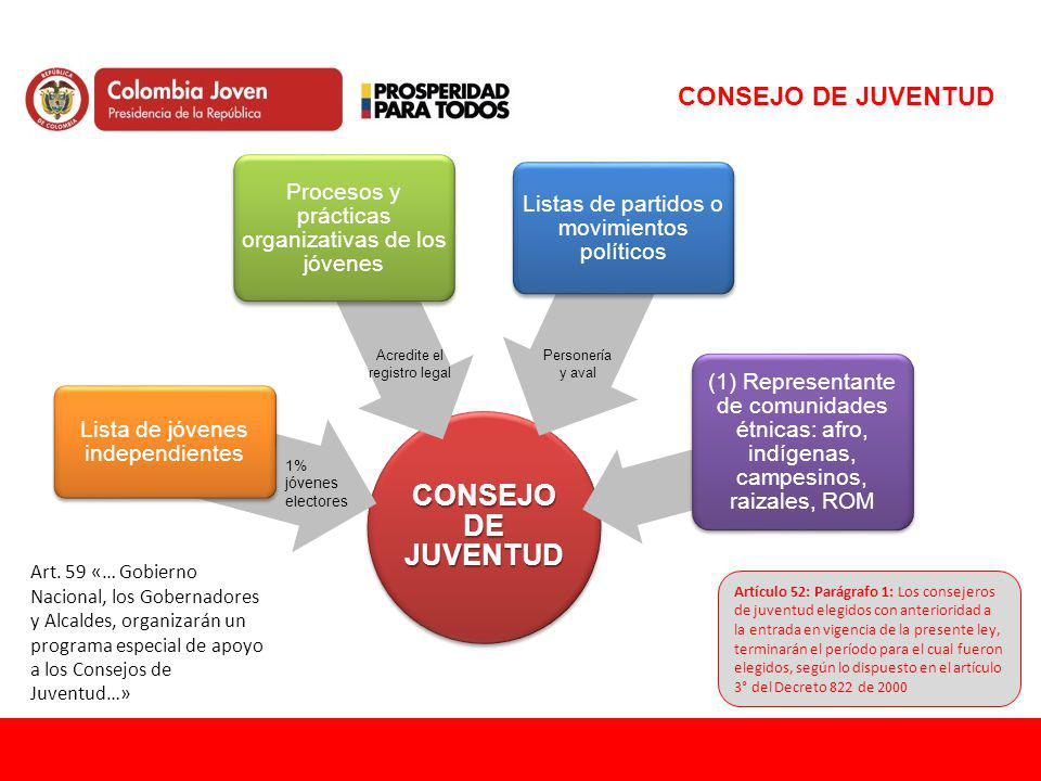 CONSEJO DE JUVENTUD CONSEJO DE JUVENTUD