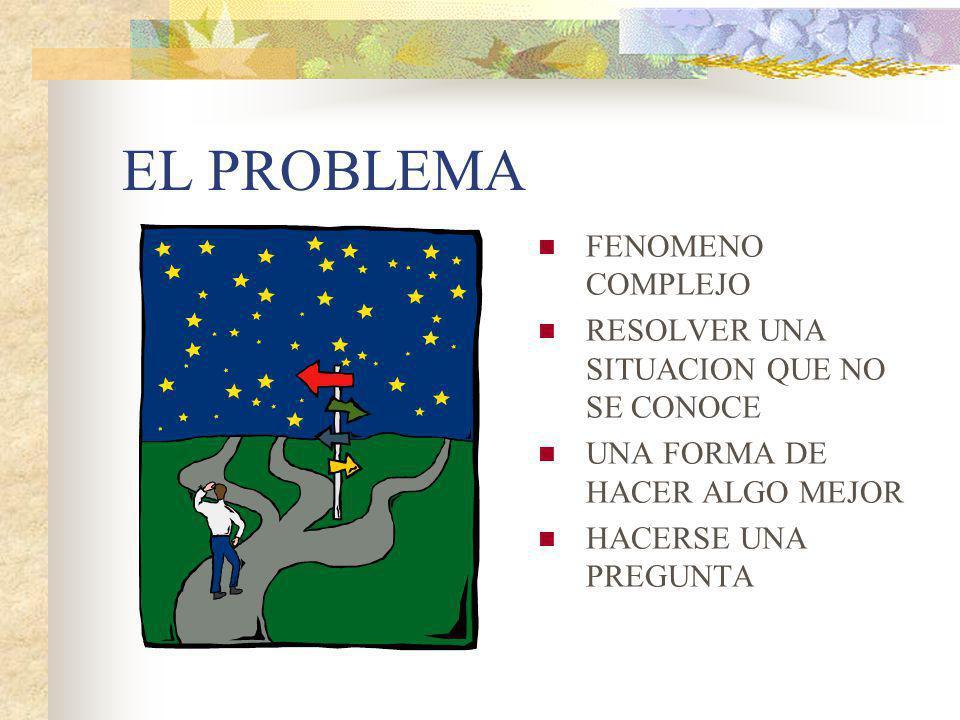 EL PROBLEMA FENOMENO COMPLEJO RESOLVER UNA SITUACION QUE NO SE CONOCE