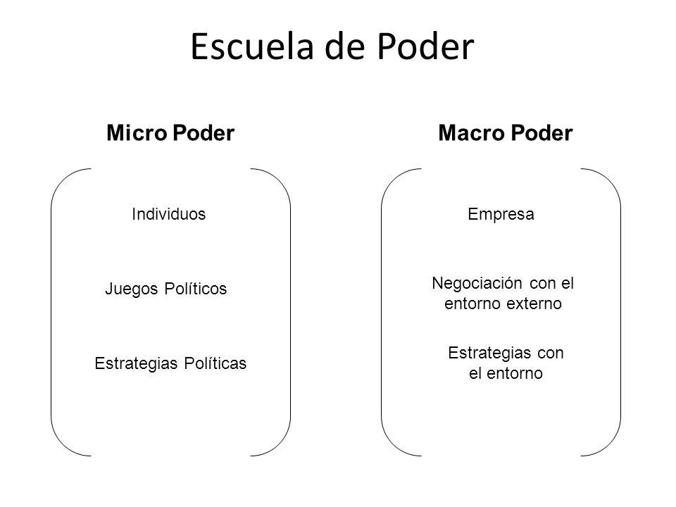Escuela de Poder Micro Poder Macro Poder Individuos Empresa