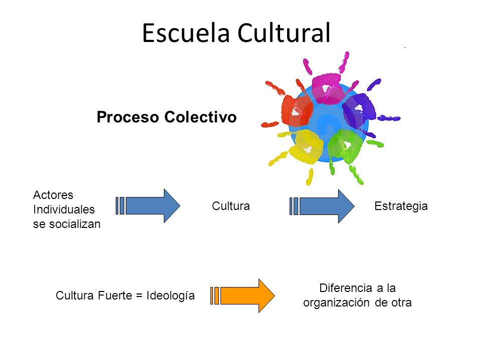 Escuela Cultural Proceso Colectivo Actores Individuales se socializan