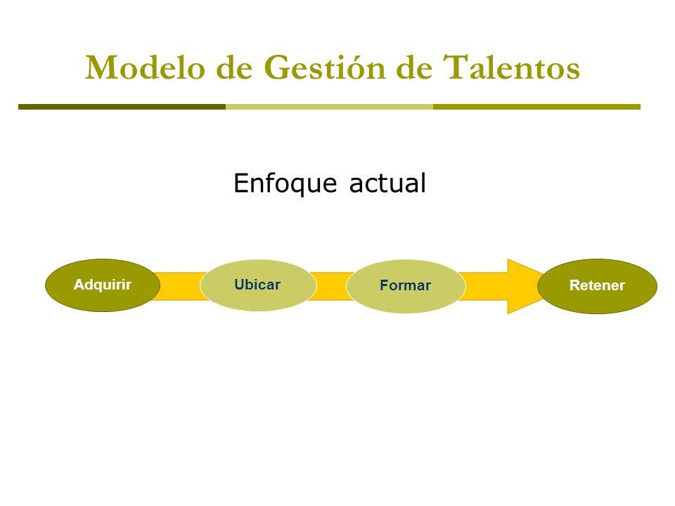 Modelo de Gestión de Talentos