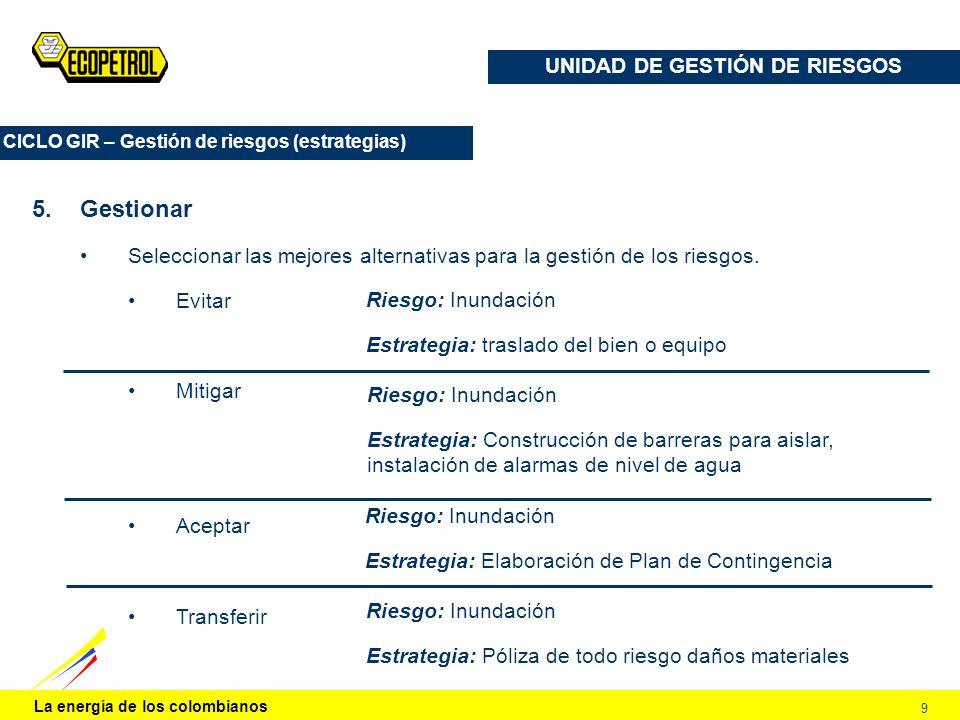 UNIDAD DE GESTIÓN DE RIESGOS