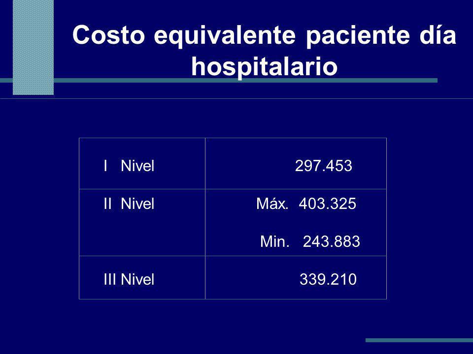Costo equivalente paciente día hospitalario
