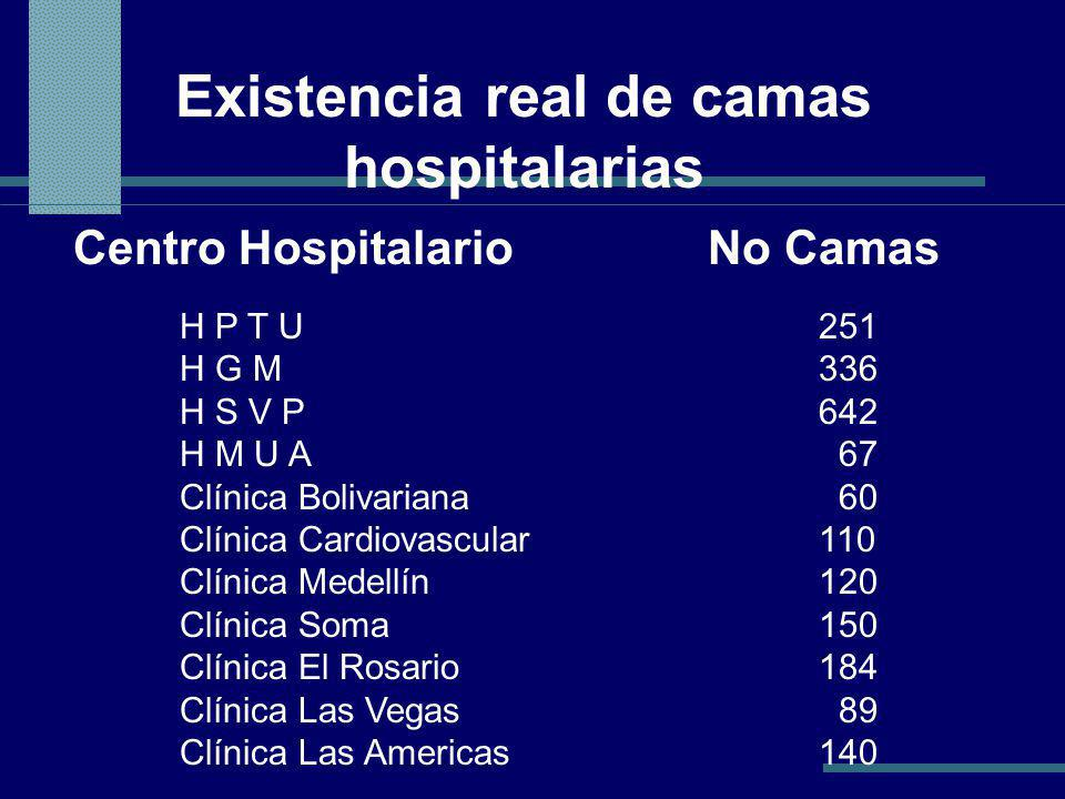 Existencia real de camas hospitalarias