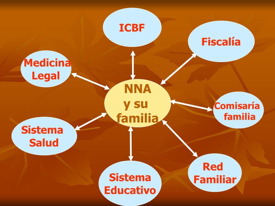 NNA y su familia ICBF Fiscalía Medicina Legal Sistema Salud Red