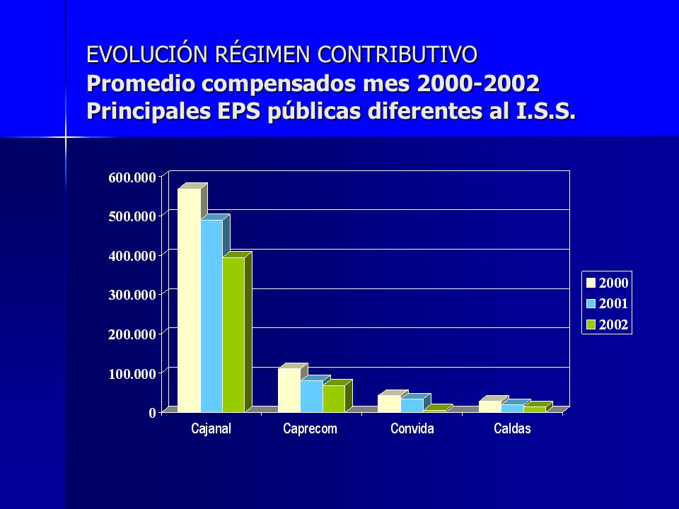 EVOLUCIÓN RÉGIMEN CONTRIBUTIVO Promedio compensados mes 2000-2002 Principales EPS públicas diferentes al I.S.S.