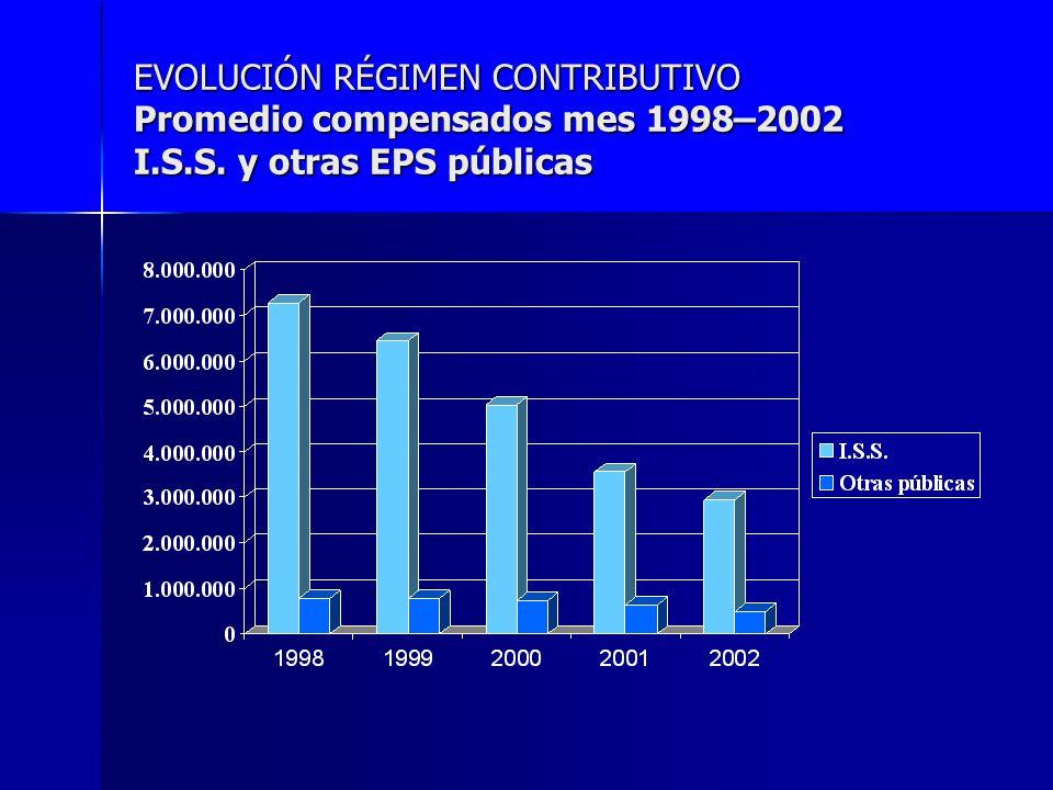 EVOLUCIÓN RÉGIMEN CONTRIBUTIVO Promedio compensados mes 1998–2002 I. S