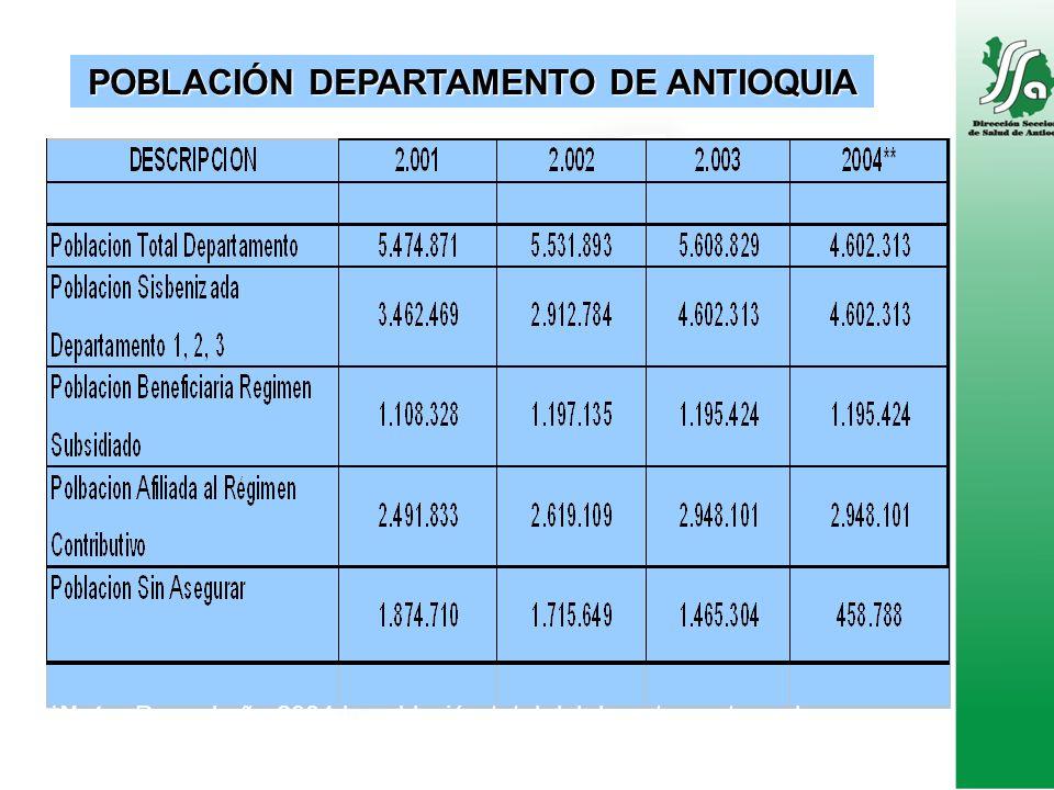 POBLACIÓN DEPARTAMENTO DE ANTIOQUIA