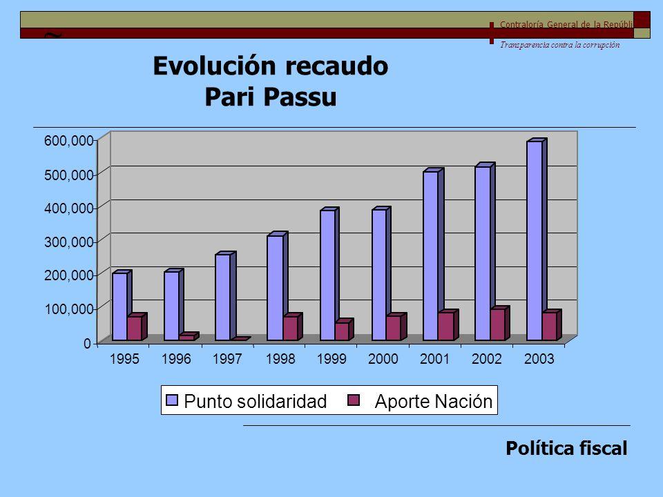 Evolución recaudo Pari Passu