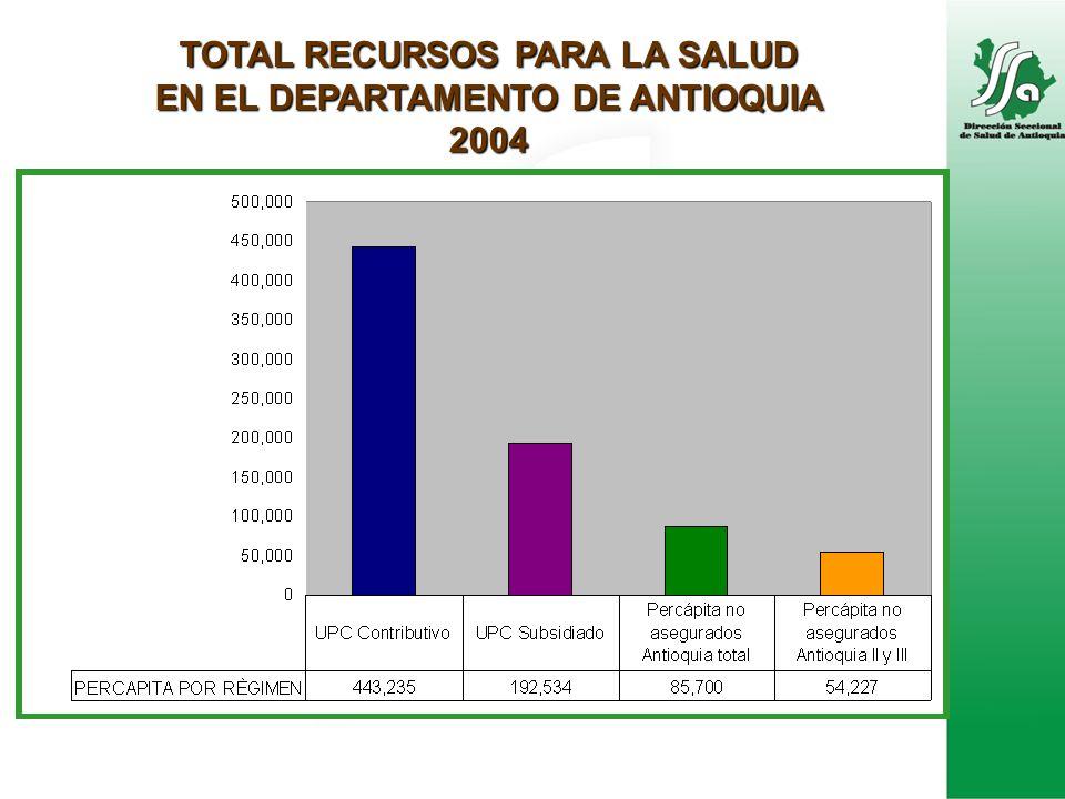 TOTAL RECURSOS PARA LA SALUD EN EL DEPARTAMENTO DE ANTIOQUIA